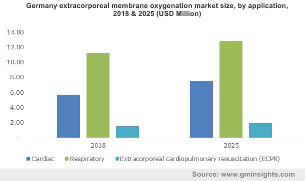 U.S. Extracorporeal Membrane Oxygenation Market, By Modality, 2013 – 2024 (USD Million)
