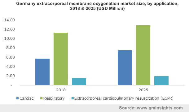 Germany extracorporeal membrane oxygenation market size, by application, 2018 & 2025 (USD Million)