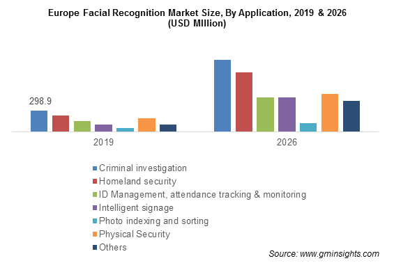 Europe Facial Recognition Market By Application