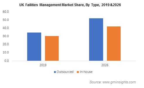 Facility Management Market Share