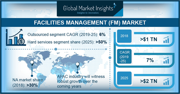 Facilities Management Market