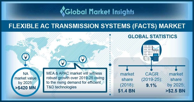Germany Flexible AC Transmission Systems Market Size, By Product, 2018 & 2025 (USD Million)