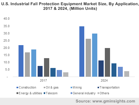 U.S. Industrial Fall Protection Equipment Market Size, By Application, 2017 & 2024, (Million Units)