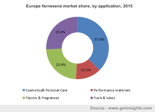 Europe farnesene market share, by application, 2015