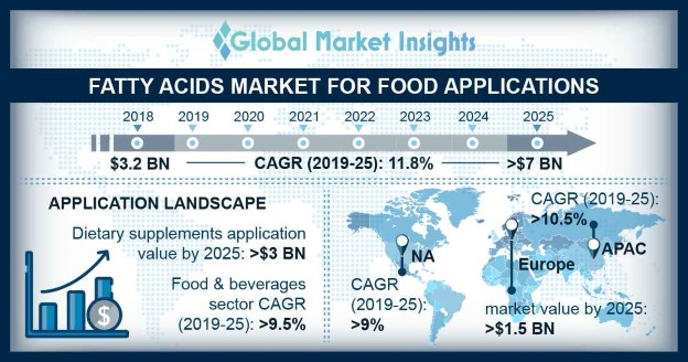 U.S. Fatty Acids Market for Food Applications, By Product, 2019 & 2025, (Million Tons)