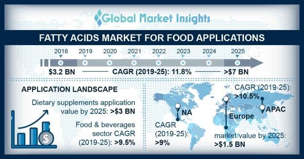 Fatty Acids Market