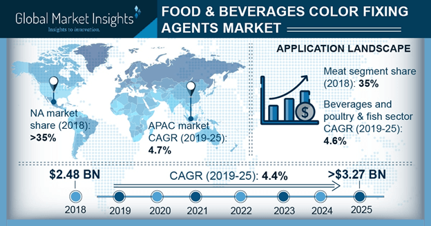 U.S. Food & Beverages Color Fixing Agents Market Size, By Product, 2014 - 2025 (USD Million)