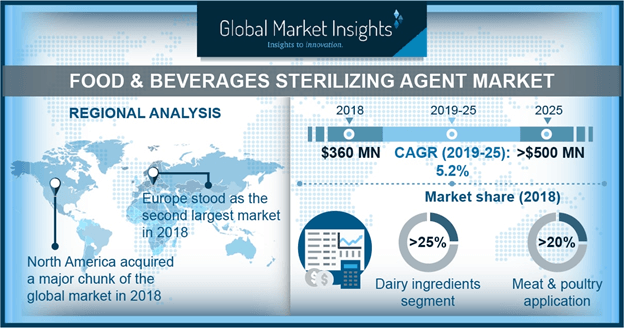 Food & Beverage Sterilizing Agent Market