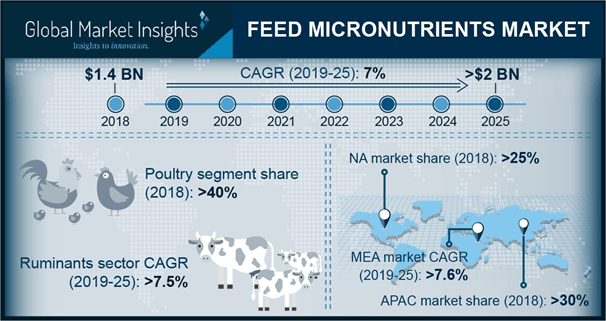 Global Feed Micronutrients Market