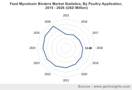 Feed Mycotoxin Binders Market By Poultry
