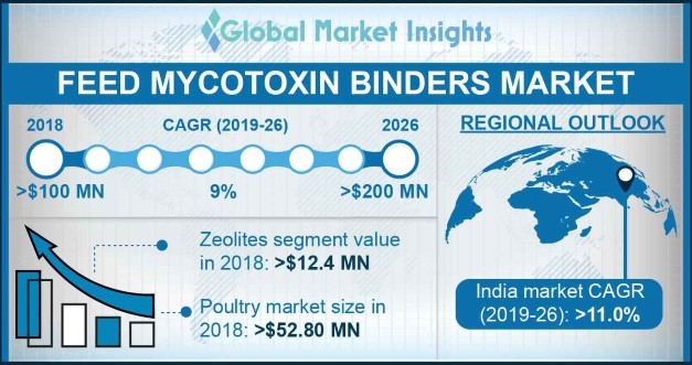 U.S. Feed Mycotoxin Binders Market Size, By Livestock, 2016 & 2024 (USD Million)