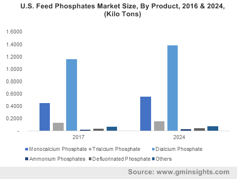 U.S. Feed Phosphates Market Size, By Product, 2016 & 2024, (Kilo Tons)