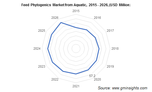 Feed Phytogenics Market from Aquatic