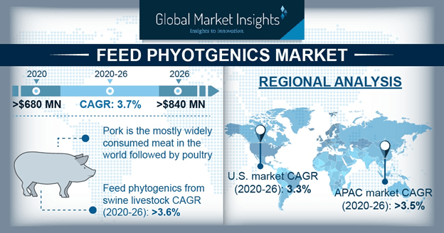 U.S. Feed Phytogenics Market Size, By Product, 2017 & 2024, (USD Million)