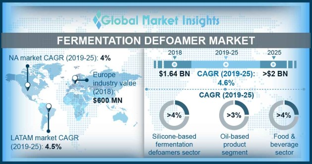 North America Fermentation Defoamer Market Size, By Product, 2014 – 2025 (USD Million) ?