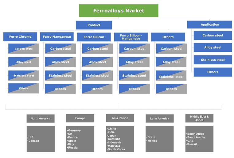 Ferroalloy Market Segmentation