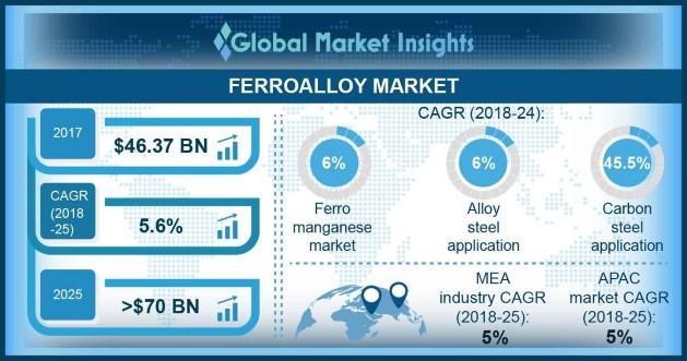 Ferroalloy Market
