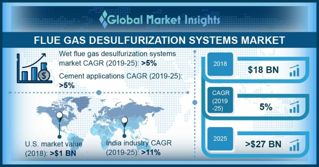 FGD Systems Market