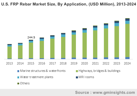 U.S. FRP Rebar Market Size, By Application, (USD Million), 2013-2024