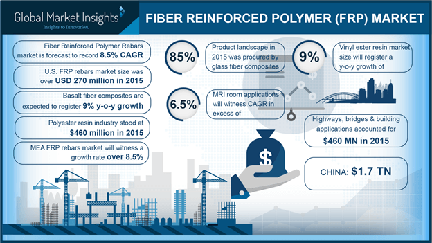 Fiber reinforced polymer (FRP) market