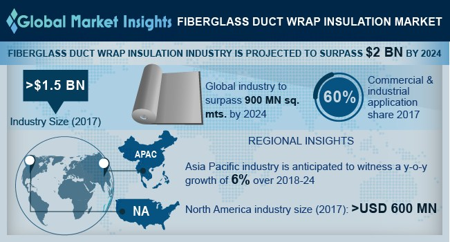Fiberglass Duct Wrap Insulation Market