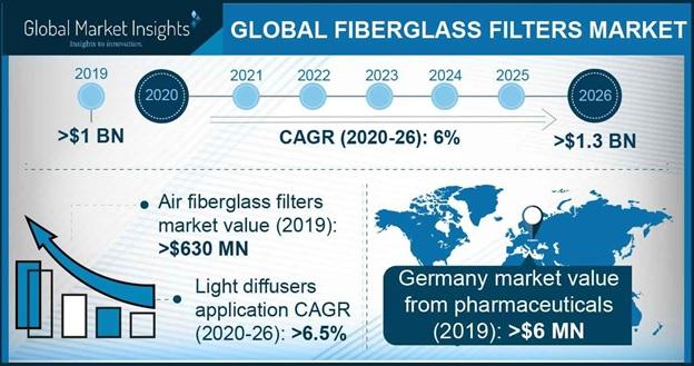 Fiberglass Filters Market