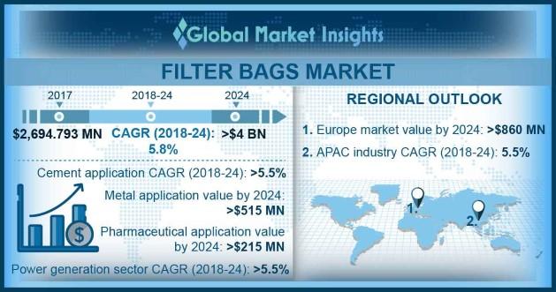Global Filter Bags Market