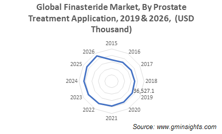 Finasteride Market by Prostate Treatment Application