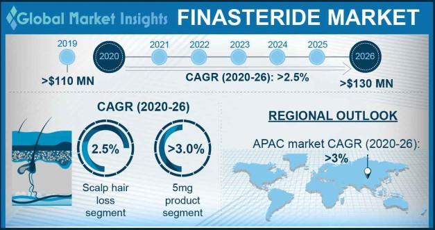 Finasteride Market Statistics