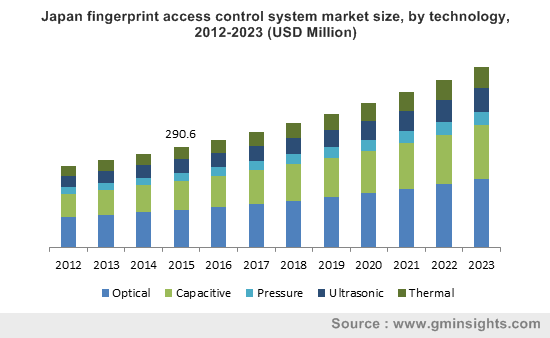 Japan fingerprint access control system market size, by technology, 2012-2023 (USD Million)