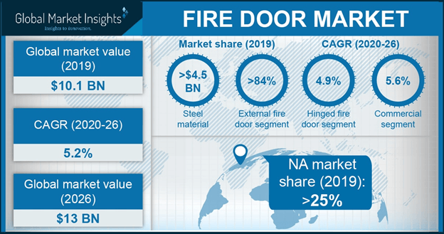 Fire Door Market