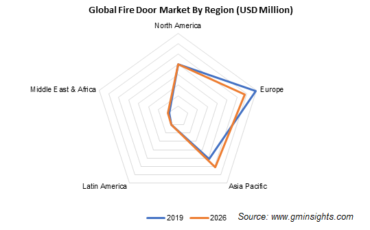 China Fire Door Market, By Application, 2017 & 2024 (USD Million)