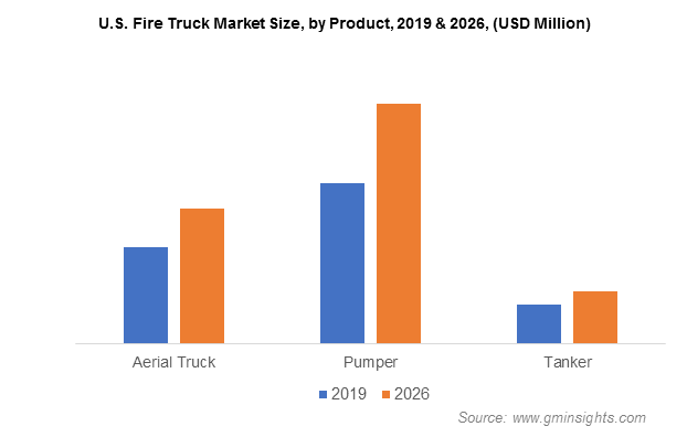 U.S. Fire Truck Market