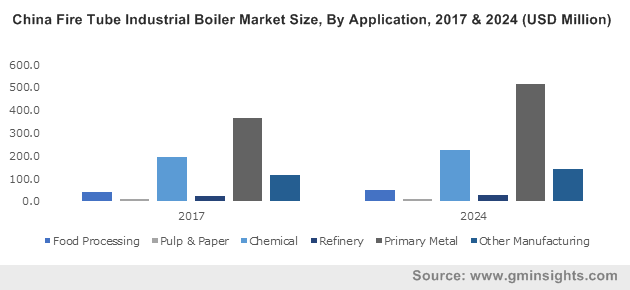 China Fire Tube Industrial Boiler Market Size, By Application, 2017 & 2024 (USD Million)