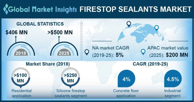 Firestop Sealants Market