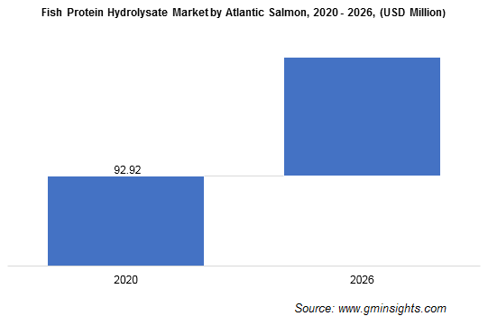 Fish Protein Hydrolysate Market by Atlantic Salmon