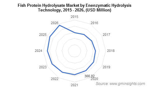 Fish Protein Hydrolysate Market by Enenzymatic Hydrolysis Technology
