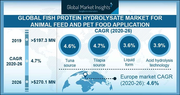 Fish protein Hydrolysate Market for Animal Feed and Pet Food Applications