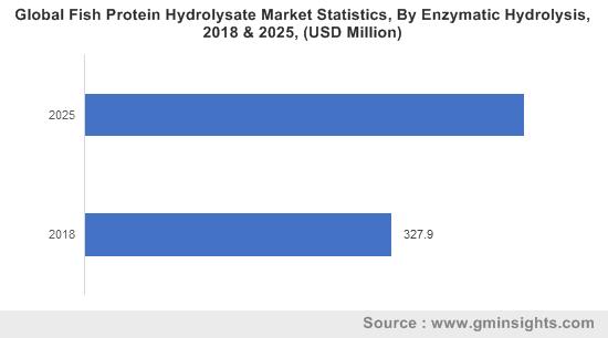 Fish protein hydrolysate Market