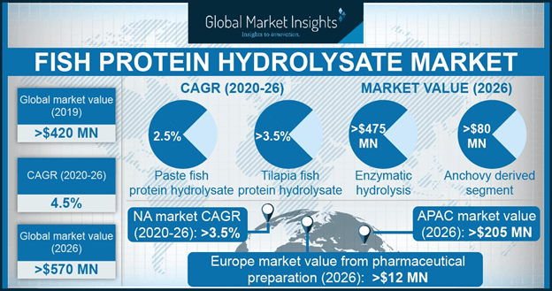 U.S. Fish Protein Hydrolysate Market Size, By Application, 2017 & 2024, (Kilo Tons)