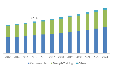 MEA Fitness Equipment Market size, by product, 2012-2023 (USD Million)