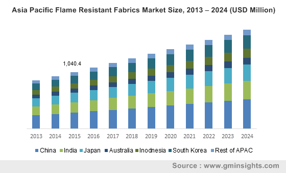 Asia Pacific Flame Resistant Fabrics Market Size, 2013 – 2024 (USD Million)