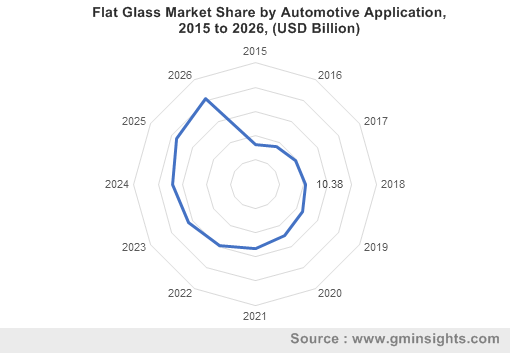 Flat Glass Market by Automotive Application