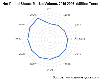 flat steel market volume by hot rolled sheet product segment