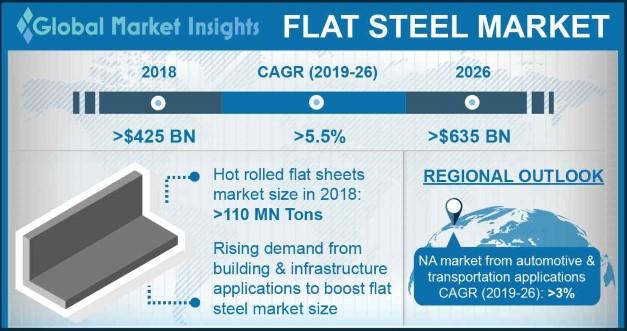 Flat Steel Market Statistics
