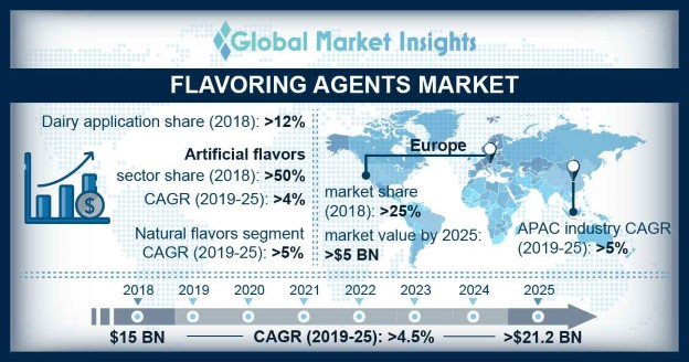 America Flavouring Agents Market