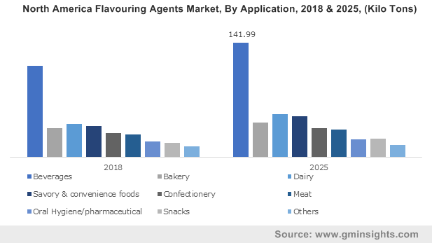 North America Flavouring Agents Market, By Application, 2018 & 2025, (Kilo Tons)