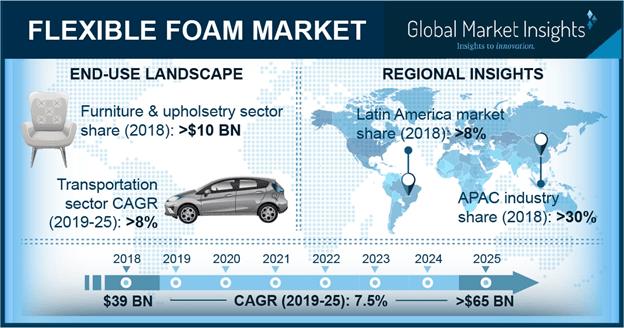 Asia Pacific flexible foam market, By Type, 2018 & 2025, (Million Tons)