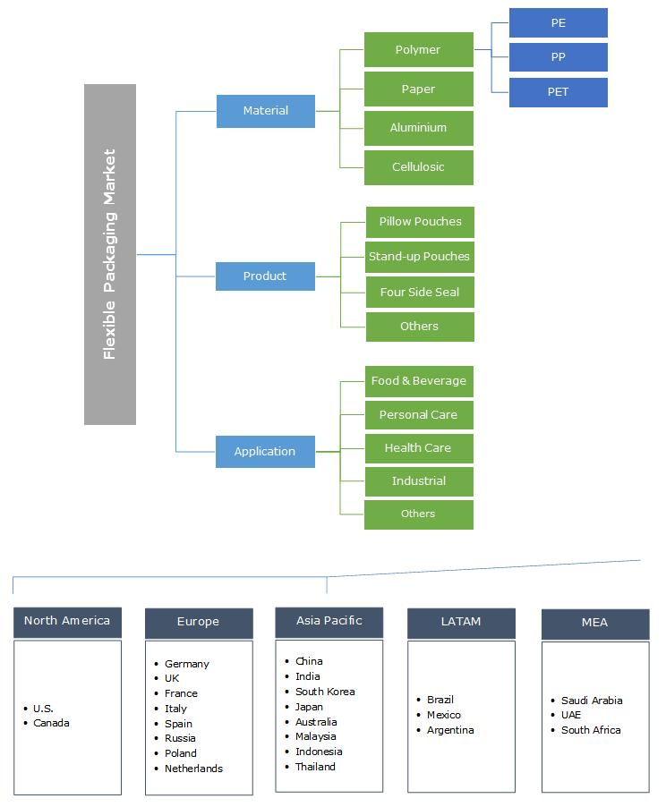 Flexible Packaging Market Segmentation