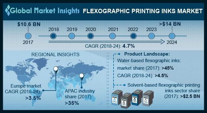 U.S. flexographic printing inks market size, by product, 2013 - 2024 (USD Billion)